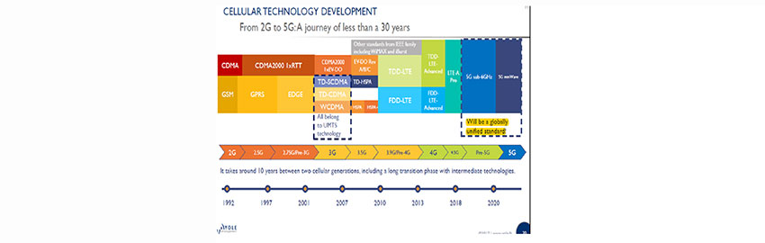 Advanced Packages and New 5G Technologies Will Drive Portable Products